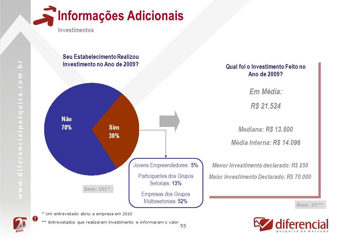 55 Informações Adicionais Investimentos Seu Estabelecimento Realizou Investimento no Ano de 2009.