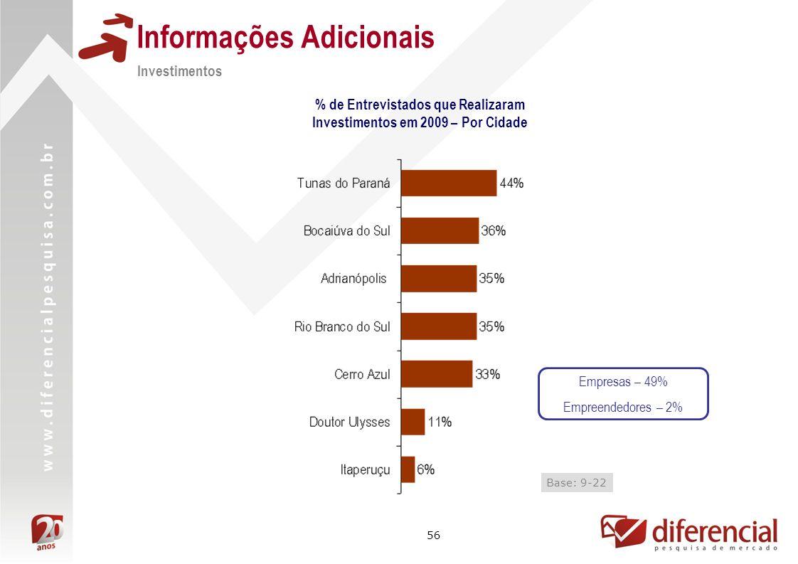 56 Informações Adicionais Investimentos % de Entrevistados que Realizaram Investimentos em 2009 – Por Cidade Base: 9-22 Empresas – 49% Empreendedores – 2%