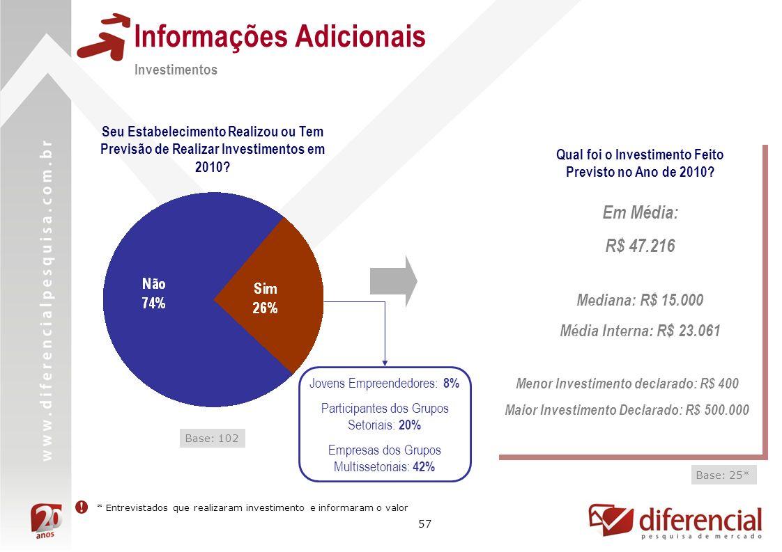 57 Informações Adicionais Investimentos Seu Estabelecimento Realizou ou Tem Previsão de Realizar Investimentos em 2010.