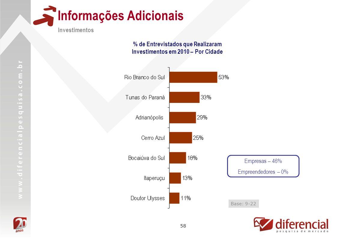 58 Informações Adicionais Investimentos % de Entrevistados que Realizaram Investimentos em 2010 – Por Cidade Base: 9-22 Empresas – 46% Empreendedores – 0%