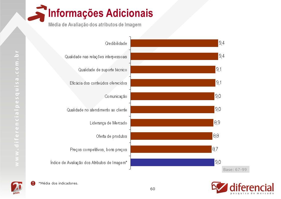 60 Informações Adicionais Média de Avaliação dos atributos de Imagem Resultado não mensurado Base: 67-99 *Média dos indicadores.