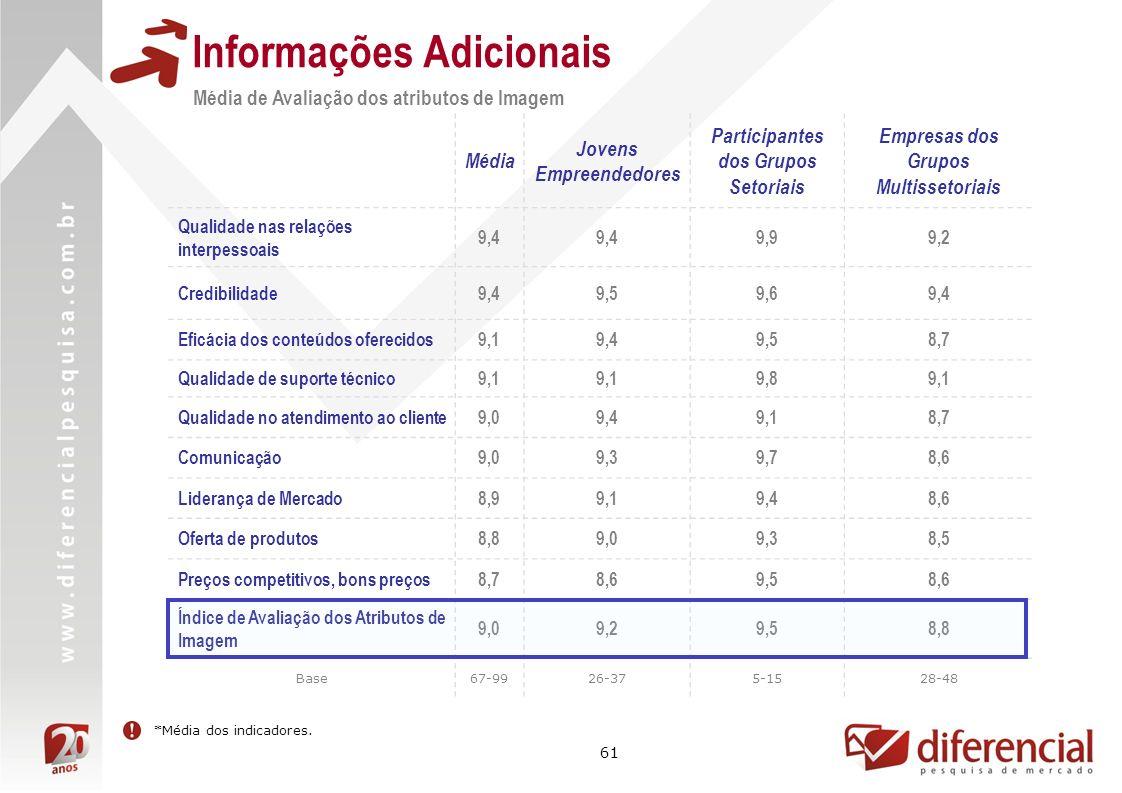 61 Informações Adicionais Média de Avaliação dos atributos de Imagem *Média dos indicadores.