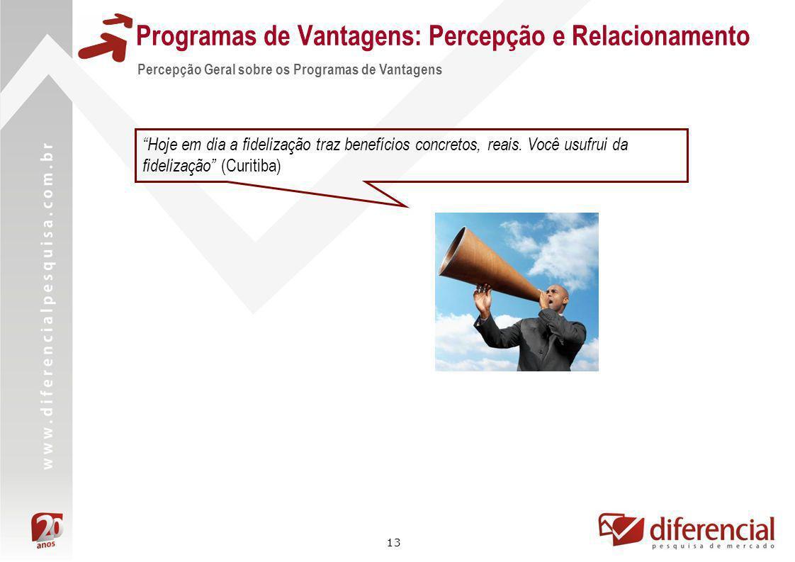 13 Percepção Geral sobre os Programas de Vantagens Hoje em dia a fidelização traz benefícios concretos, reais. Você usufrui da fidelização (Curitiba)