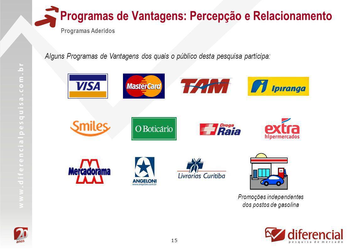 15 Programas Aderidos Promoções independentes dos postos de gasolina Alguns Programas de Vantagens dos quais o público desta pesquisa participa: Progr