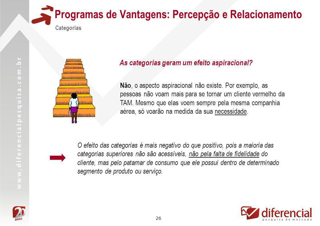 26 Categorias As categorias geram um efeito aspiracional? Programas de Vantagens: Percepção e Relacionamento Não, o aspecto aspiracional não existe. P