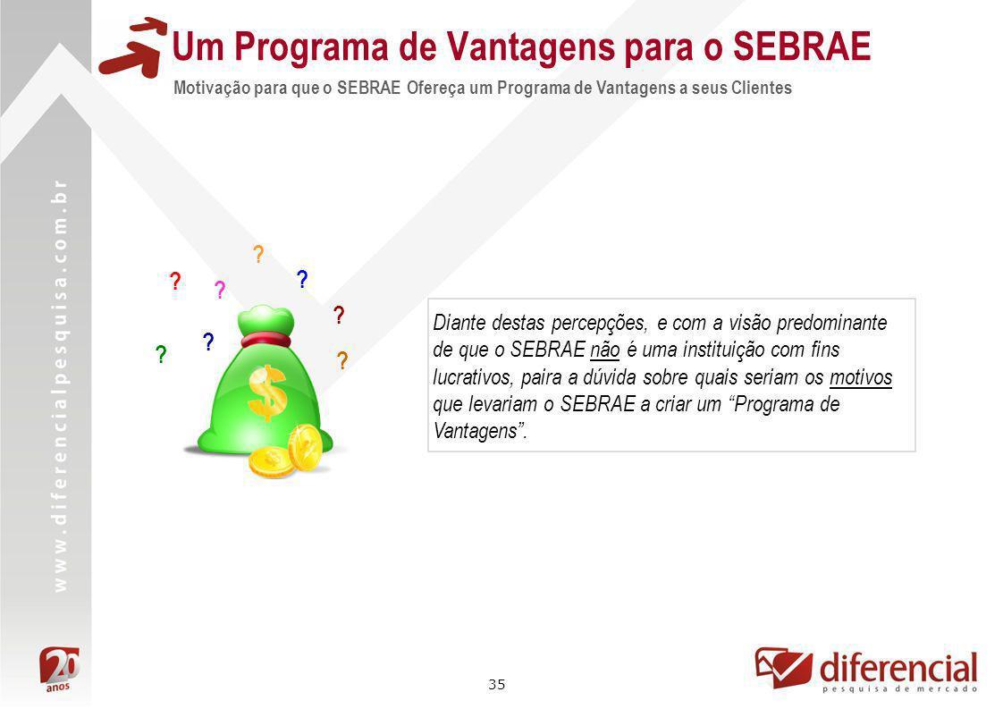35 Um Programa de Vantagens para o SEBRAE Motivação para que o SEBRAE Ofereça um Programa de Vantagens a seus Clientes Diante destas percepções, e com