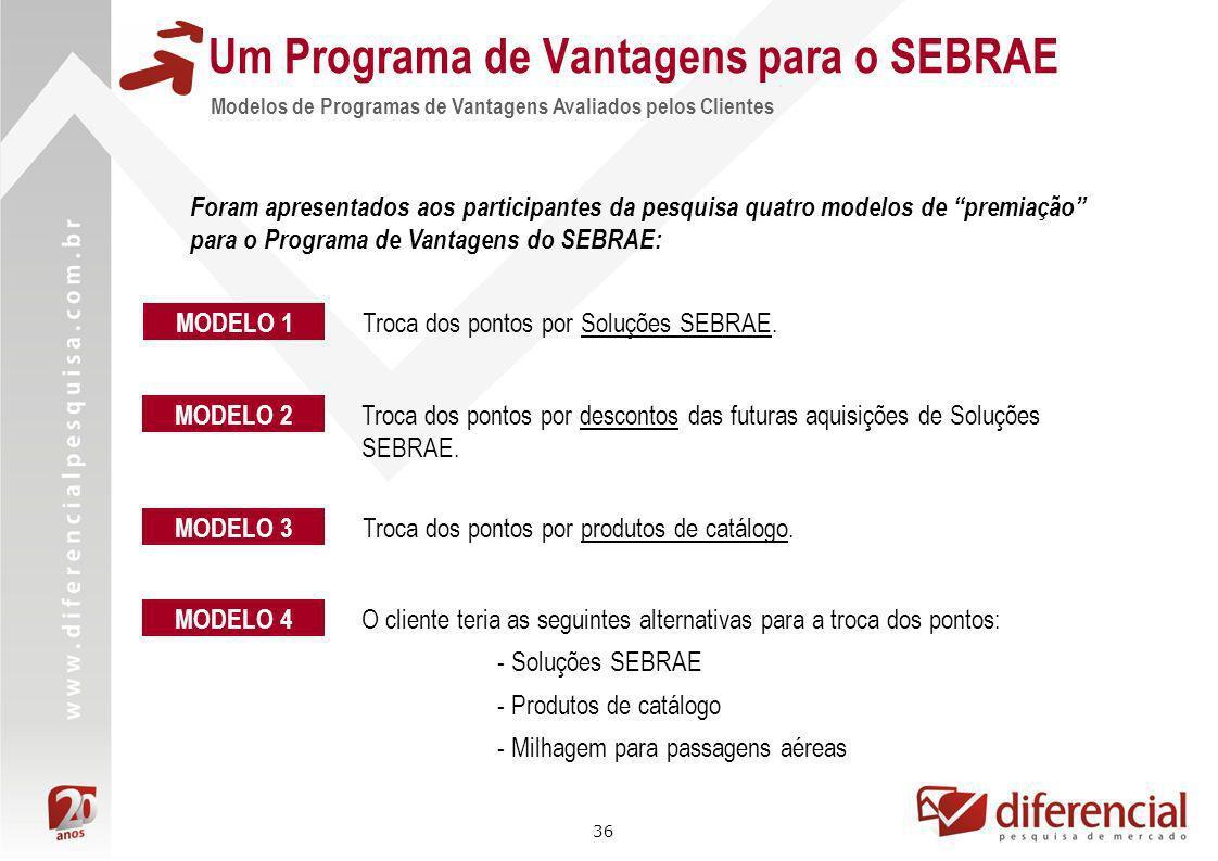 36 Um Programa de Vantagens para o SEBRAE Modelos de Programas de Vantagens Avaliados pelos Clientes Foram apresentados aos participantes da pesquisa