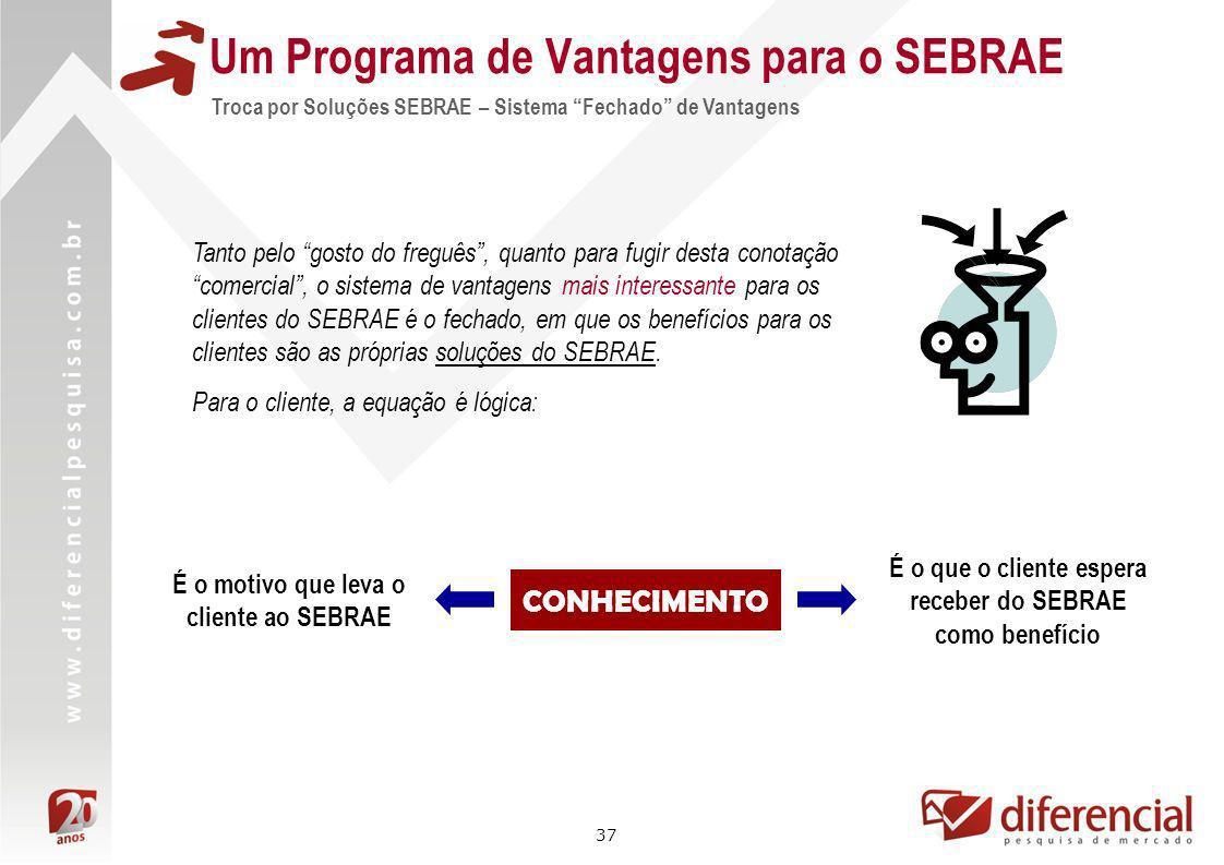 37 Um Programa de Vantagens para o SEBRAE Troca por Soluções SEBRAE – Sistema Fechado de Vantagens Tanto pelo gosto do freguês, quanto para fugir dest