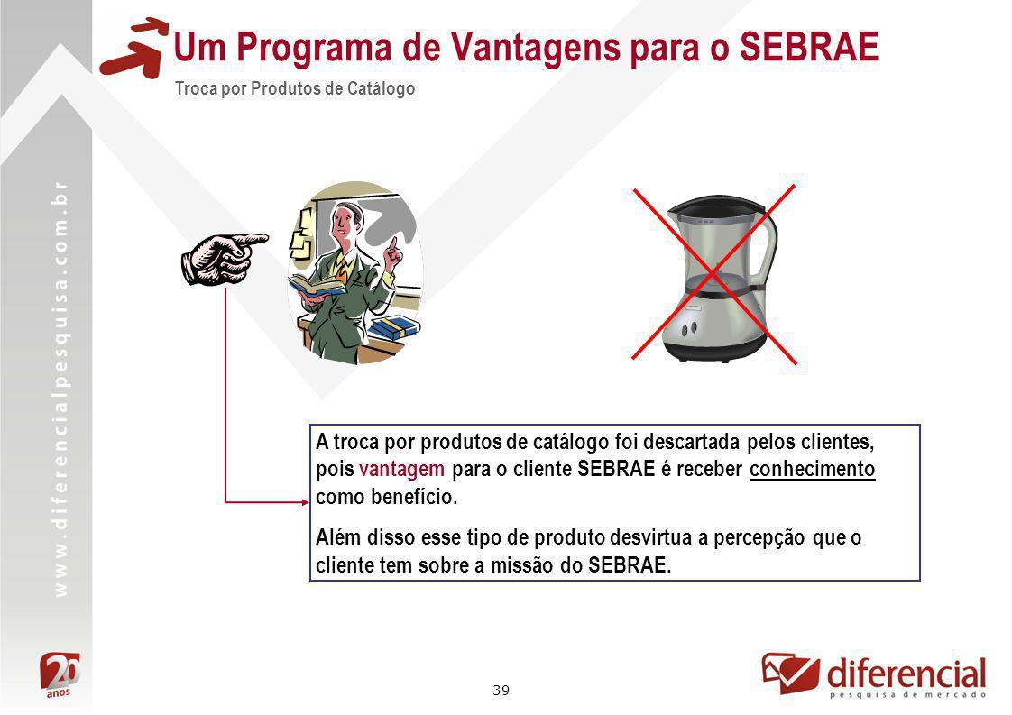 39 Um Programa de Vantagens para o SEBRAE Troca por Produtos de Catálogo A troca por produtos de catálogo foi descartada pelos clientes, pois vantagem