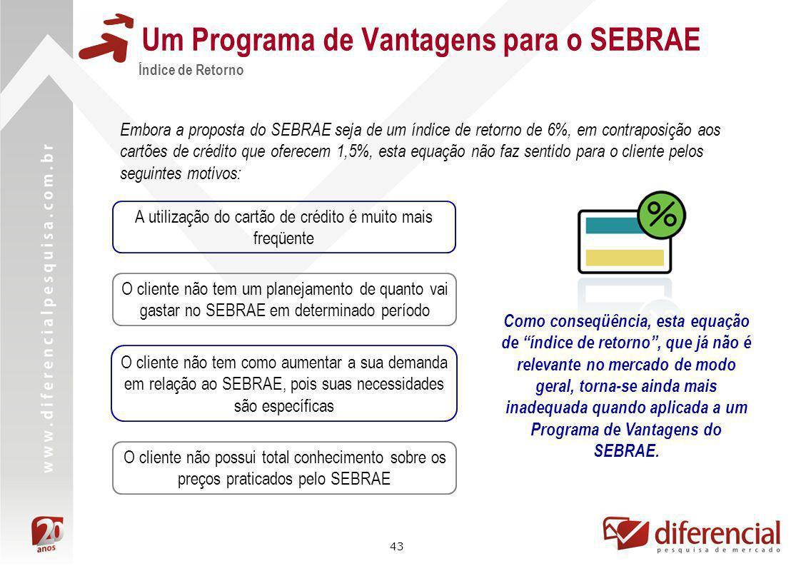 43 Um Programa de Vantagens para o SEBRAE Índice de Retorno Embora a proposta do SEBRAE seja de um índice de retorno de 6%, em contraposição aos cartõ