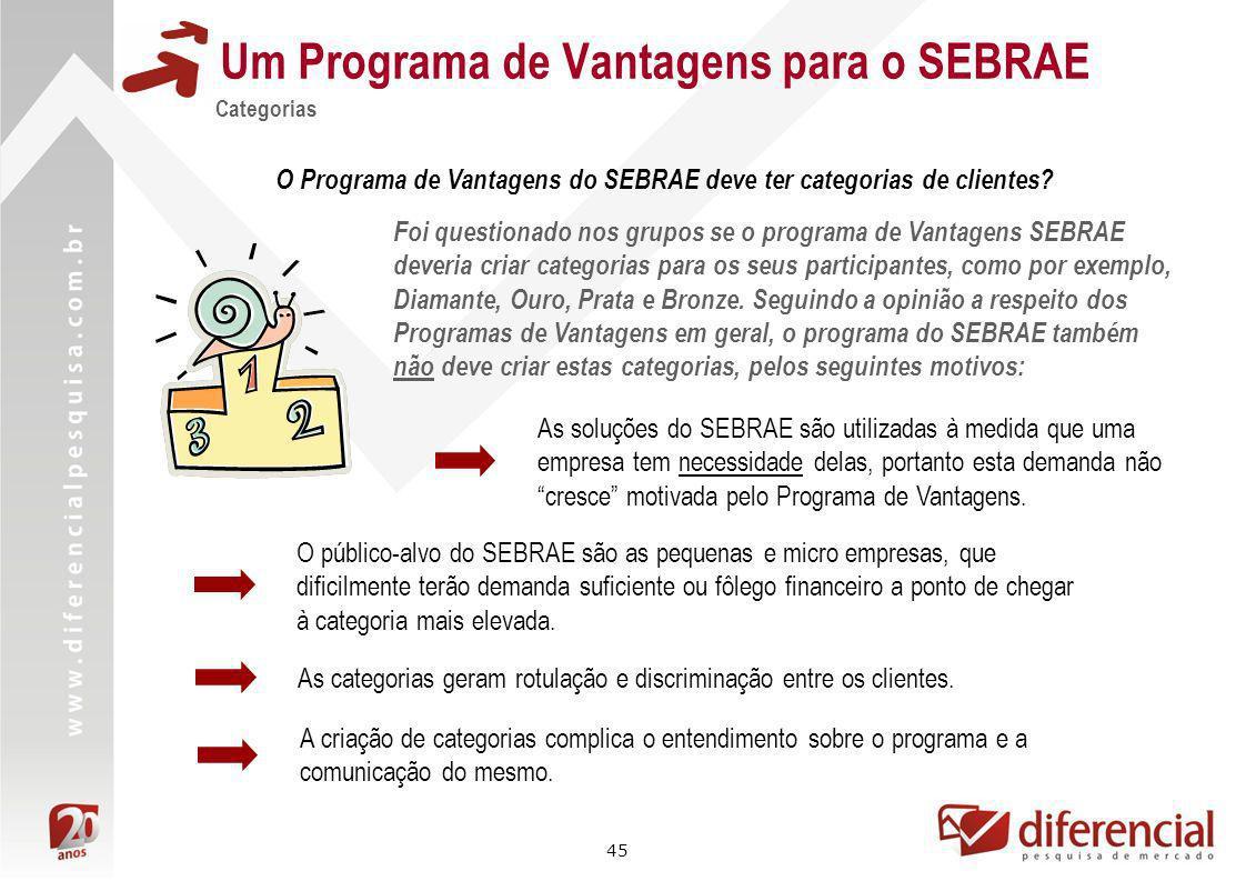 45 Um Programa de Vantagens para o SEBRAE Categorias Foi questionado nos grupos se o programa de Vantagens SEBRAE deveria criar categorias para os seu