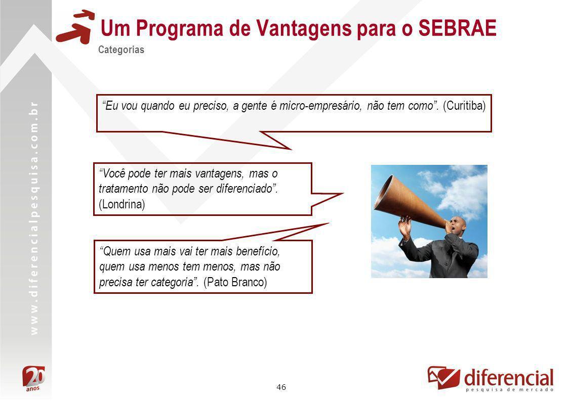 46 Um Programa de Vantagens para o SEBRAE Categorias Eu vou quando eu preciso, a gente é micro-empresário, não tem como. (Curitiba) Você pode ter mais