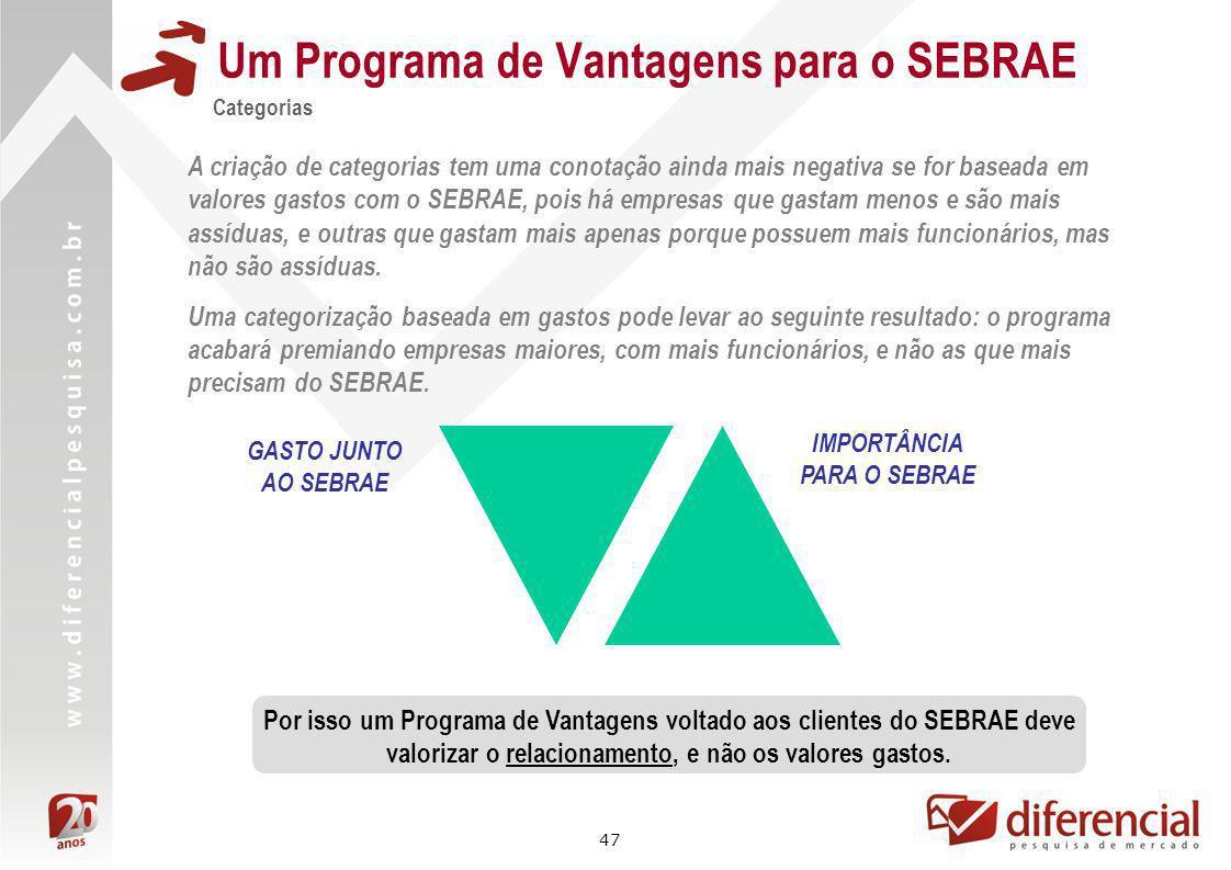 47 Um Programa de Vantagens para o SEBRAE Categorias A criação de categorias tem uma conotação ainda mais negativa se for baseada em valores gastos co