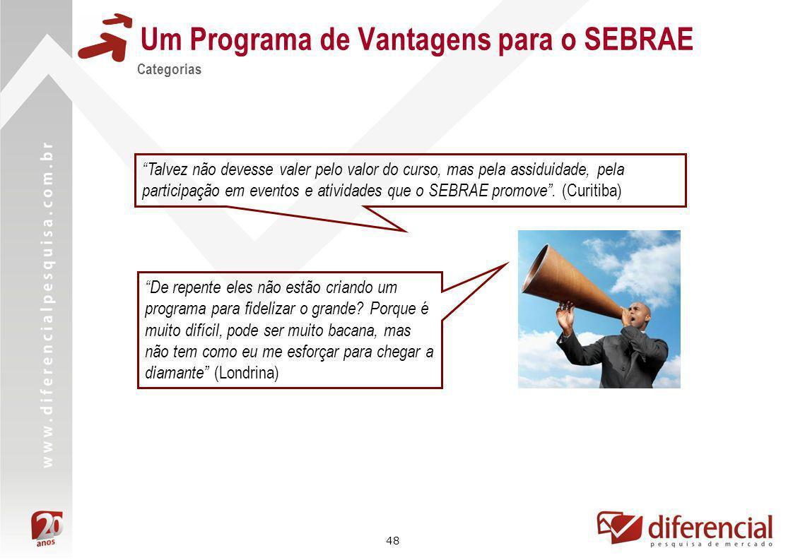 48 Um Programa de Vantagens para o SEBRAE Categorias Talvez não devesse valer pelo valor do curso, mas pela assiduidade, pela participação em eventos