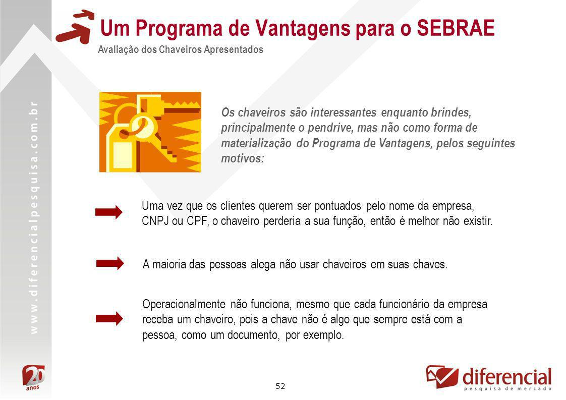52 Um Programa de Vantagens para o SEBRAE Avaliação dos Chaveiros Apresentados Os chaveiros são interessantes enquanto brindes, principalmente o pendr