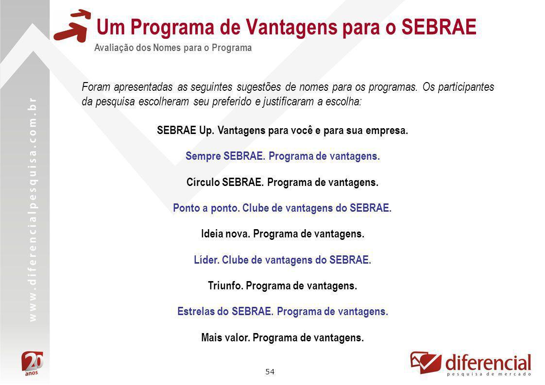 54 Um Programa de Vantagens para o SEBRAE Avaliação dos Nomes para o Programa Triunfo. Programa de vantagens. SEBRAE Up. Vantagens para você e para su