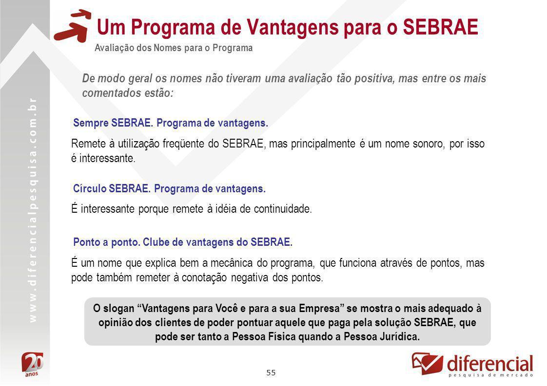 55 Um Programa de Vantagens para o SEBRAE Avaliação dos Nomes para o Programa De modo geral os nomes não tiveram uma avaliação tão positiva, mas entre