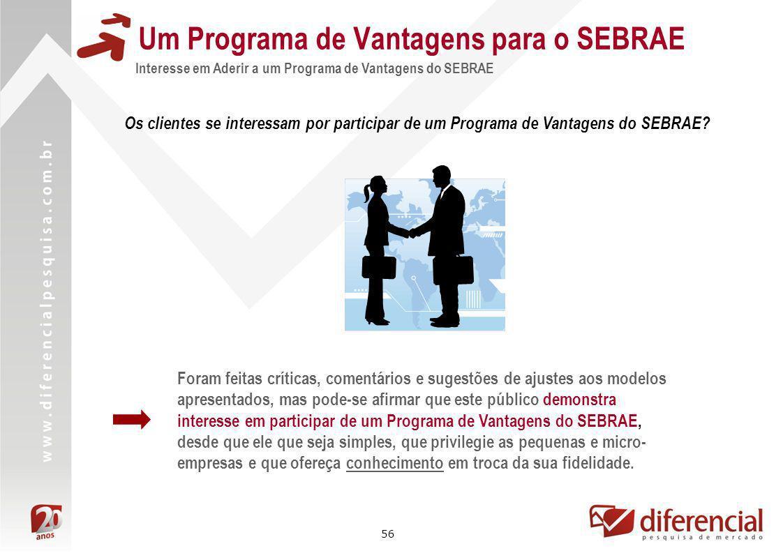 56 Um Programa de Vantagens para o SEBRAE Interesse em Aderir a um Programa de Vantagens do SEBRAE Foram feitas críticas, comentários e sugestões de a