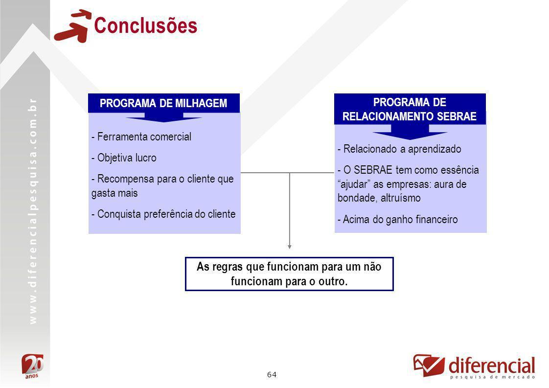 64 - Ferramenta comercial - Objetiva lucro - Recompensa para o cliente que gasta mais - Conquista preferência do cliente Conclusões PROGRAMA DE MILHAG