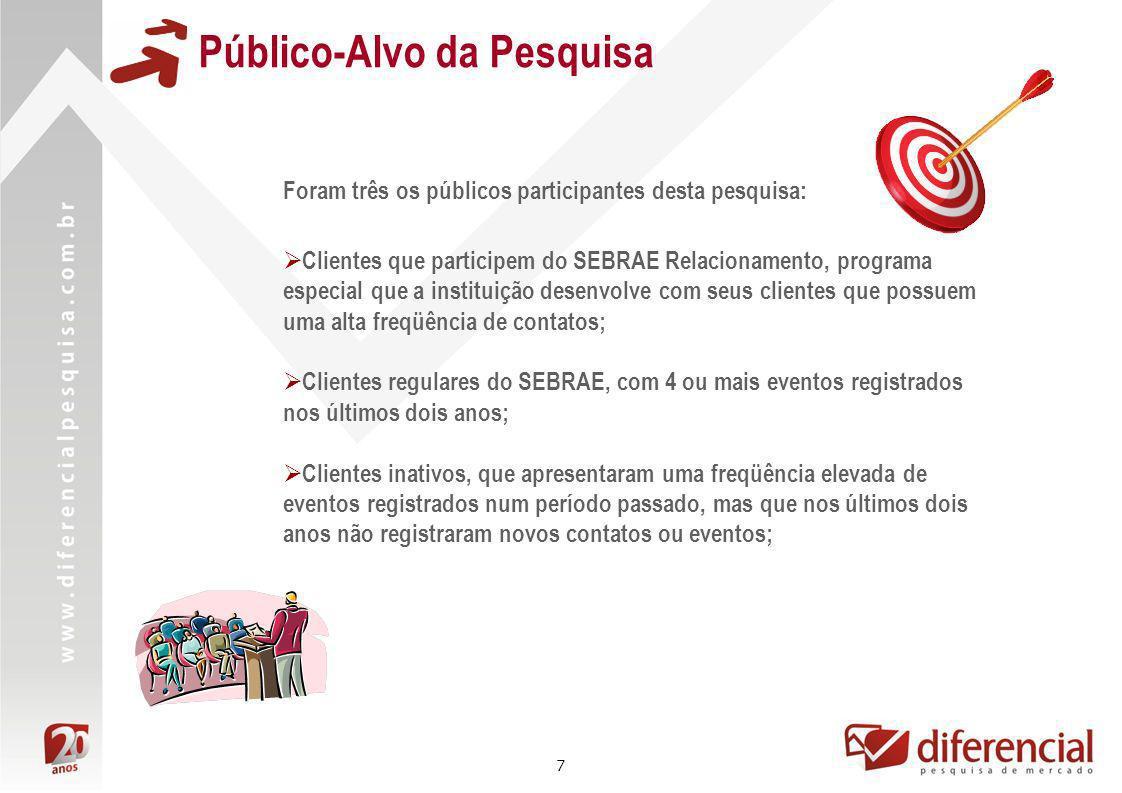 7 Público-Alvo da Pesquisa Foram três os públicos participantes desta pesquisa: Clientes que participem do SEBRAE Relacionamento, programa especial qu