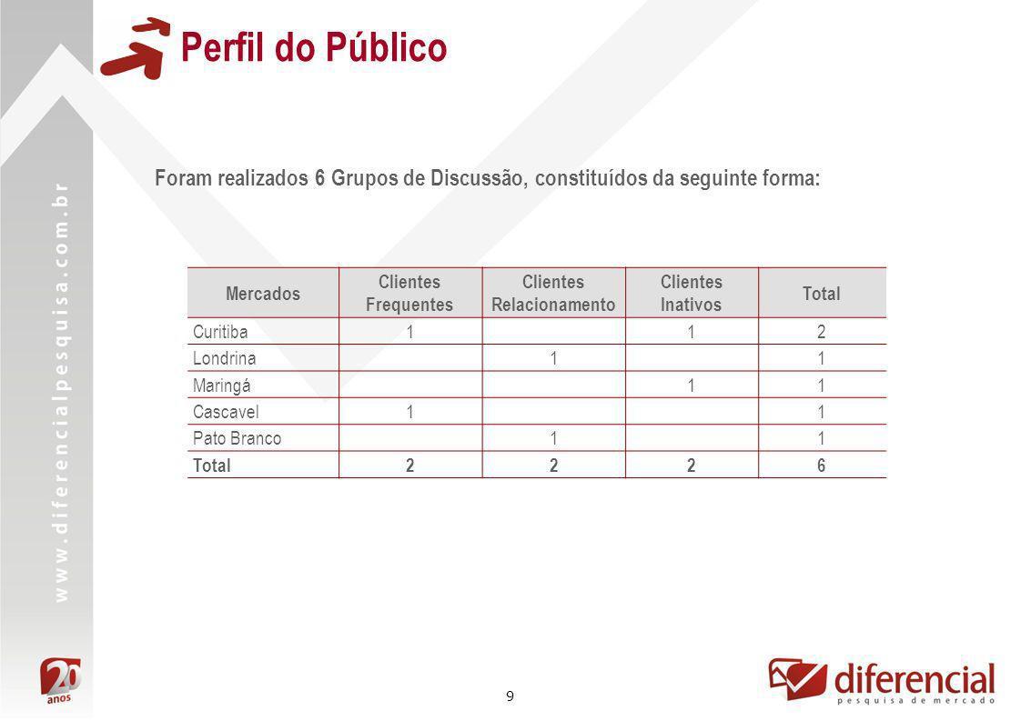 9 Perfil do Público Foram realizados 6 Grupos de Discussão, constituídos da seguinte forma: Mercados Clientes Frequentes Clientes Relacionamento Clien