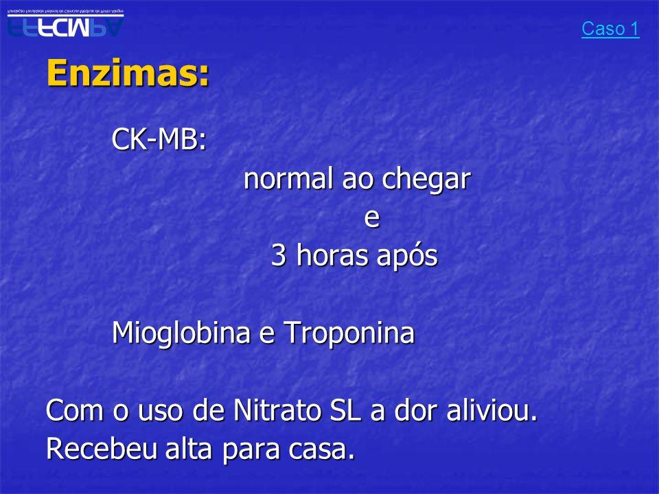 Enzimas:CK-MB: normal ao chegar e 3 horas após 3 horas após Mioglobina e Troponina Com o uso de Nitrato SL a dor aliviou. Recebeu alta para casa. Caso