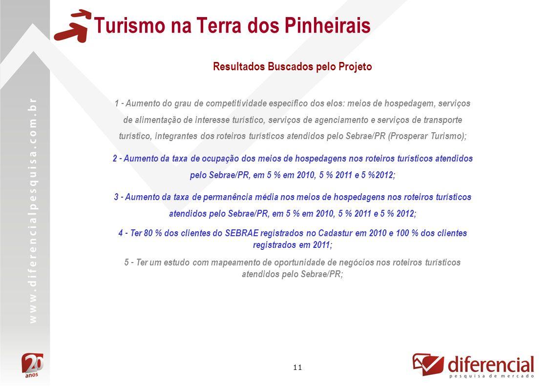 11 Turismo na Terra dos Pinheirais 1 - Aumento do grau de competitividade específico dos elos: meios de hospedagem, serviços de alimentação de interes