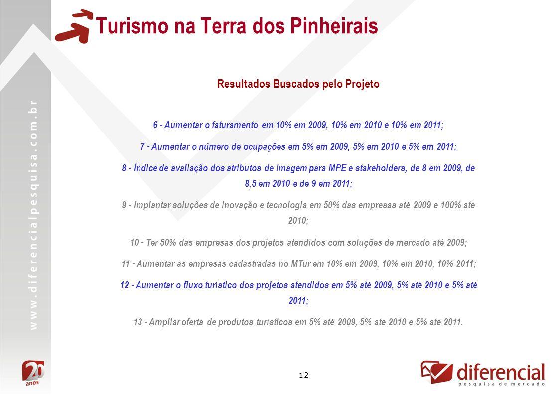 12 Turismo na Terra dos Pinheirais 6 - Aumentar o faturamento em 10% em 2009, 10% em 2010 e 10% em 2011; 7 - Aumentar o número de ocupações em 5% em 2