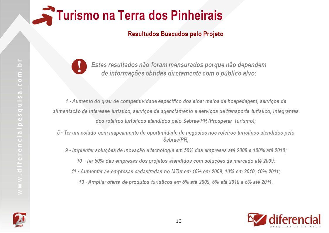 13 Turismo na Terra dos Pinheirais 1 - Aumento do grau de competitividade específico dos elos: meios de hospedagem, serviços de alimentação de interes