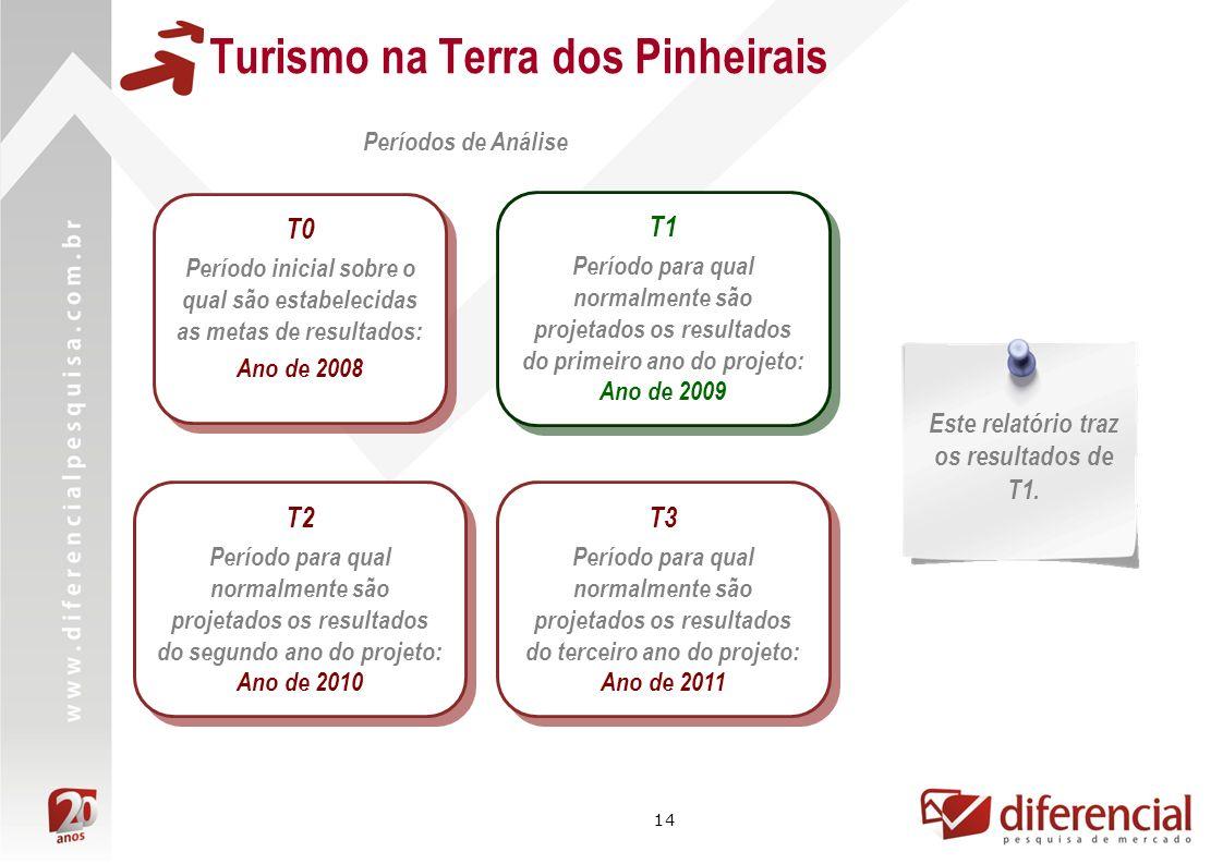 14 Períodos de Análise T1 Período para qual normalmente são projetados os resultados do primeiro ano do projeto: Ano de 2009 T1 Período para qual norm