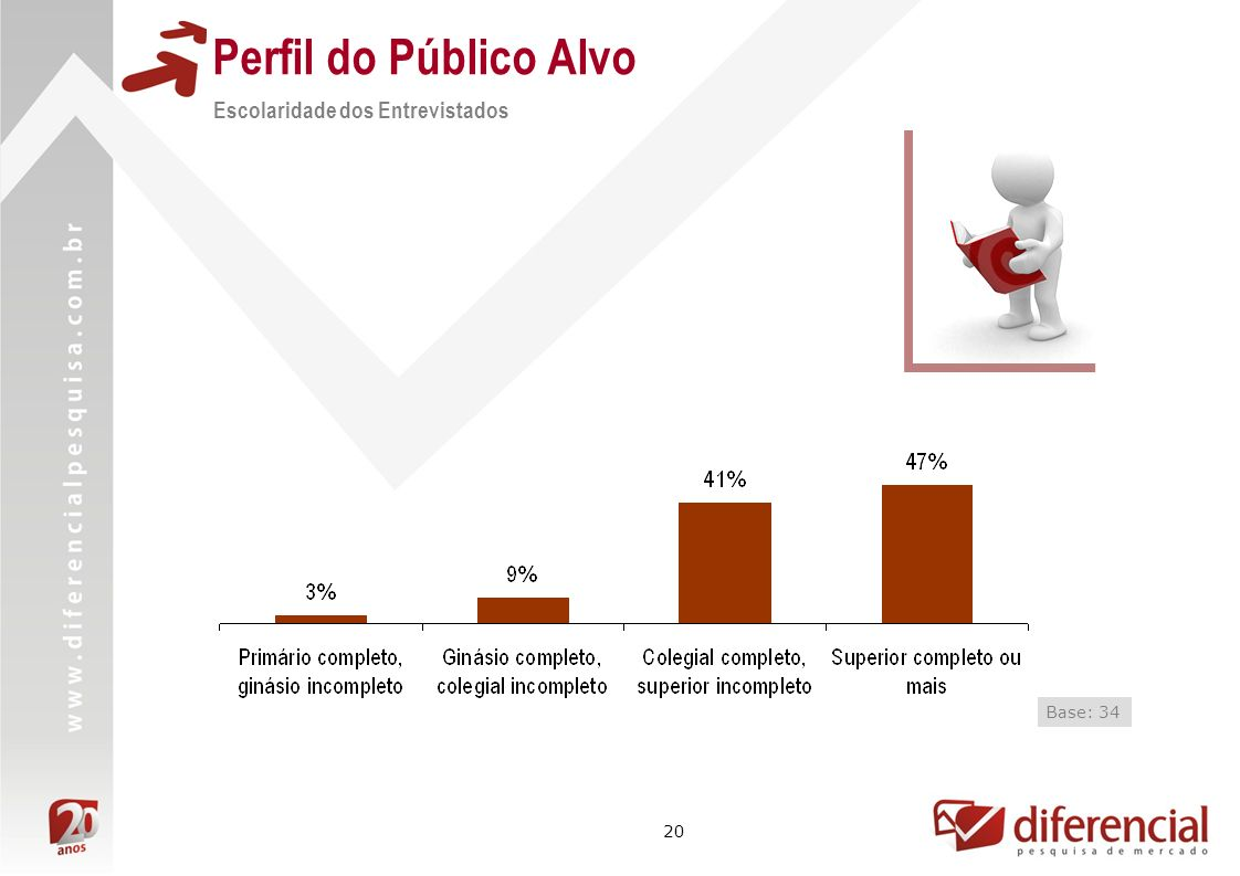 20 Perfil do Público Alvo Escolaridade dos Entrevistados Base: 34