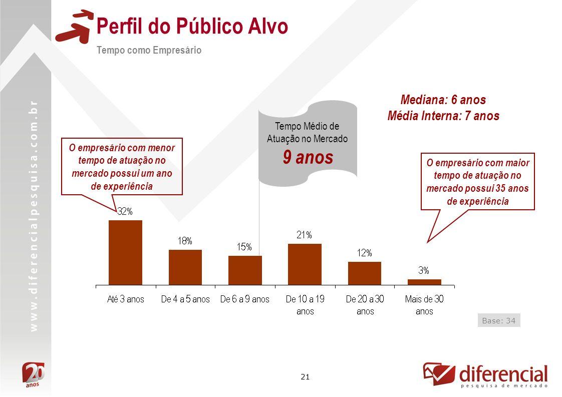 21 Perfil do Público Alvo Tempo como Empresário Base: 34 Tempo Médio de Atuação no Mercado 9 anos O empresário com maior tempo de atuação no mercado p
