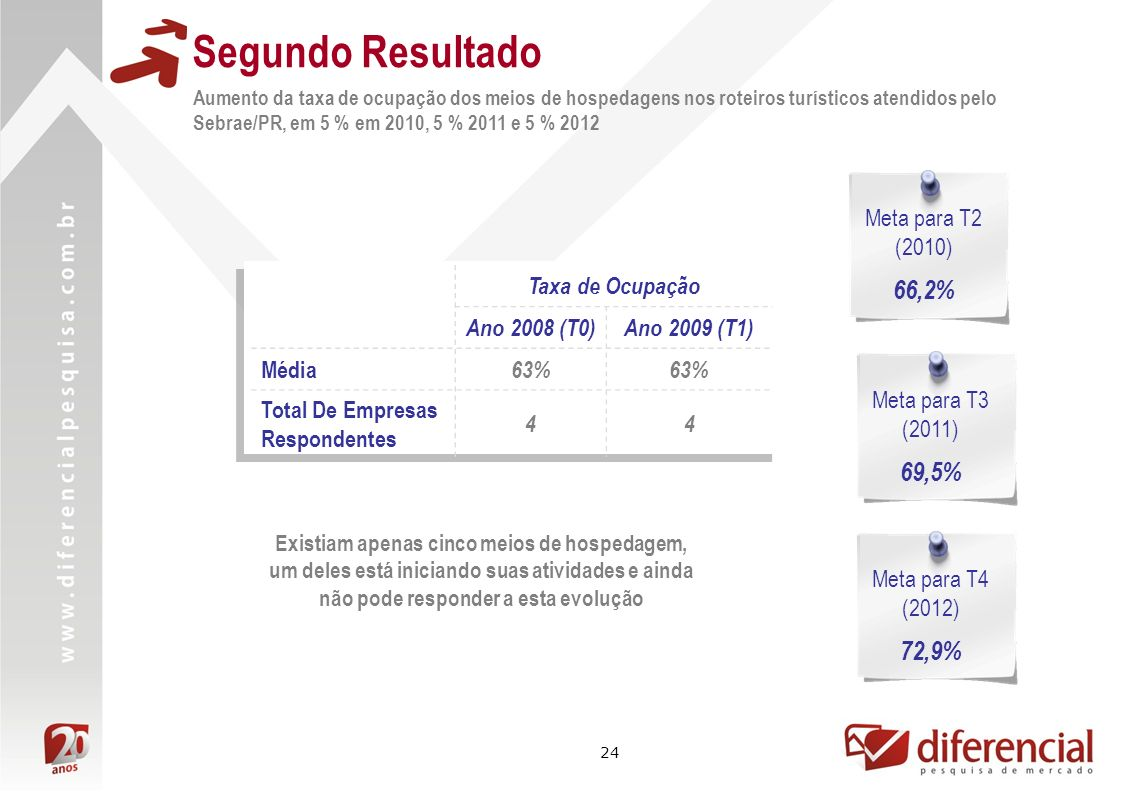 24 Segundo Resultado Aumento da taxa de ocupação dos meios de hospedagens nos roteiros turísticos atendidos pelo Sebrae/PR, em 5 % em 2010, 5 % 2011 e