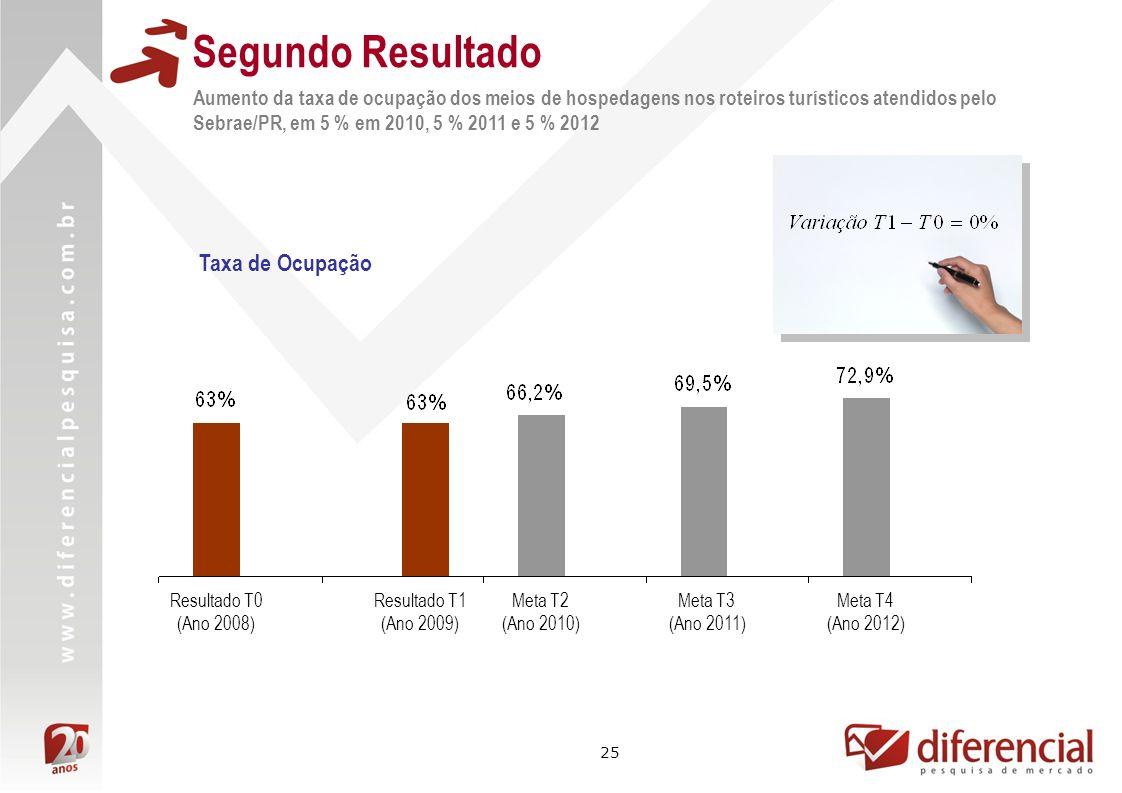 25 Segundo Resultado Aumento da taxa de ocupação dos meios de hospedagens nos roteiros turísticos atendidos pelo Sebrae/PR, em 5 % em 2010, 5 % 2011 e