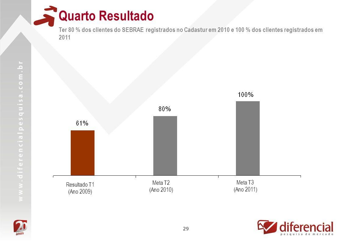 29 Quarto Resultado Ter 80 % dos clientes do SEBRAE registrados no Cadastur em 2010 e 100 % dos clientes registrados em 2011 Meta T2 (Ano 2010) Meta T