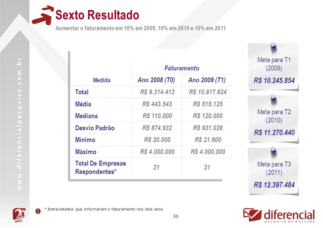 30 Sexto Resultado Aumentar o faturamento em 10% em 2009, 10% em 2010 e 10% em 2011 Faturamento Medida Ano 2008 (T0)Ano 2009 (T1) Total R$ 9.314.413 R