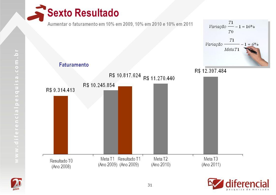 31 Sexto Resultado Resultado T1 (Ano 2009) Aumentar o faturamento em 10% em 2009, 10% em 2010 e 10% em 2011 Resultado T0 (Ano 2008) Meta T1 (Ano 2009)