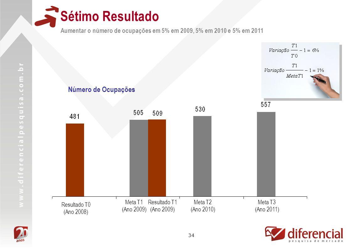 34 Aumentar o número de ocupações em 5% em 2009, 5% em 2010 e 5% em 2011 Sétimo Resultado Resultado T1 (Ano 2009) Resultado T0 (Ano 2008) Meta T1 (Ano