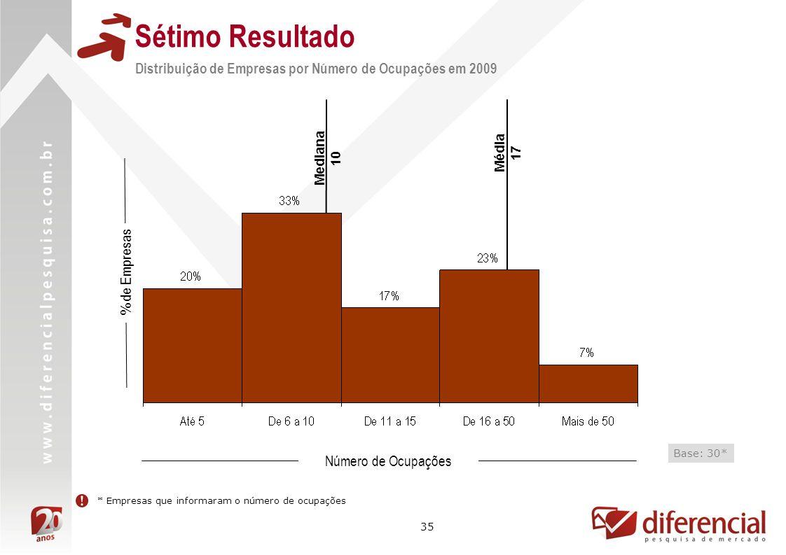 35 Mediana 10 % de Empresas * Empresas que informaram o número de ocupações Média 17 Número de Ocupações Base: 30* Sétimo Resultado Distribuição de Em