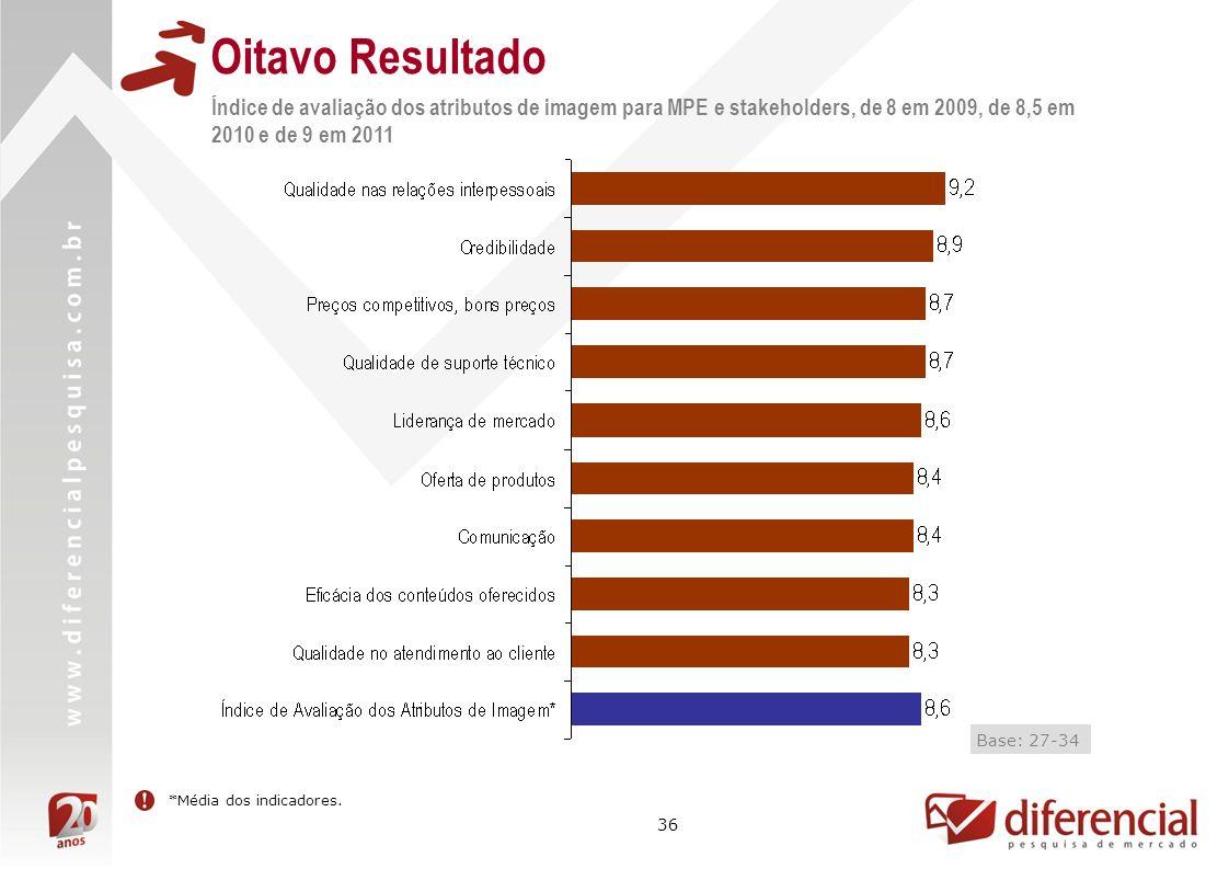 36 Oitavo Resultado Índice de avaliação dos atributos de imagem para MPE e stakeholders, de 8 em 2009, de 8,5 em 2010 e de 9 em 2011 Resultado não men