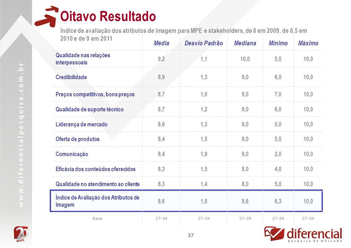 37 Oitavo Resultado Índice de avaliação dos atributos de imagem para MPE e stakeholders, de 8 em 2009, de 8,5 em 2010 e de 9 em 2011 Resultado não men