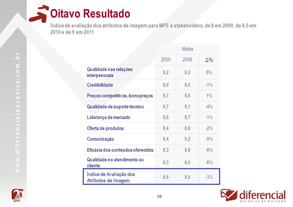 38 Oitavo Resultado Índice de avaliação dos atributos de imagem para MPE e stakeholders, de 8 em 2009, de 8,5 em 2010 e de 9 em 2011 Média 20092008 Δ%