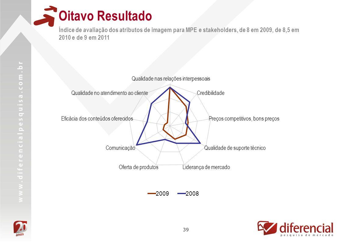 39 Oitavo Resultado Índice de avaliação dos atributos de imagem para MPE e stakeholders, de 8 em 2009, de 8,5 em 2010 e de 9 em 2011 20092008 Qualidad