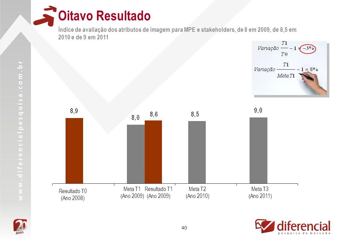 40 Oitavo Resultado Índice de avaliação dos atributos de imagem para MPE e stakeholders, de 8 em 2009, de 8,5 em 2010 e de 9 em 2011 Resultado T1 (Ano