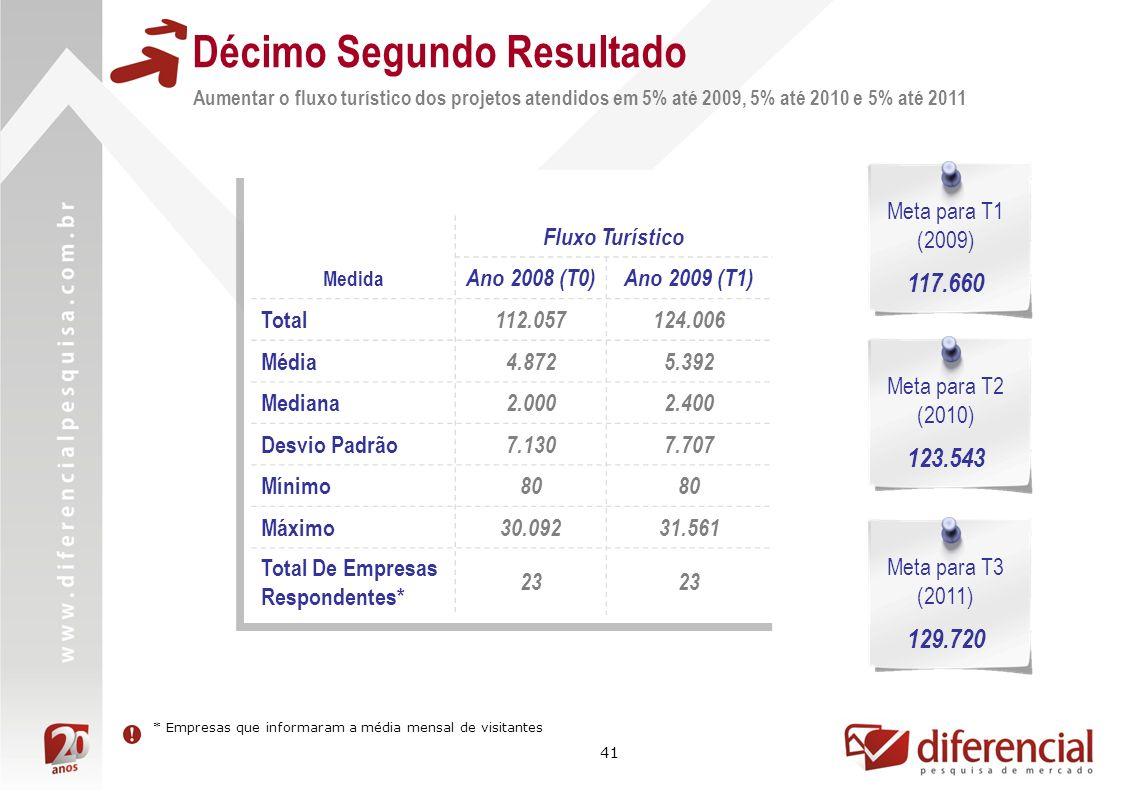 41 Décimo Segundo Resultado Aumentar o fluxo turístico dos projetos atendidos em 5% até 2009, 5% até 2010 e 5% até 2011 Fluxo Turístico Medida Ano 200
