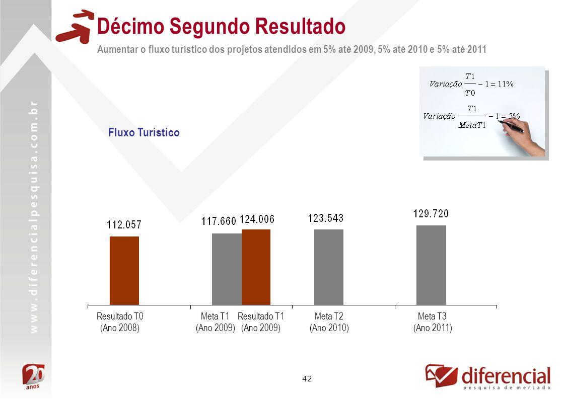42 Décimo Segundo Resultado Aumentar o fluxo turístico dos projetos atendidos em 5% até 2009, 5% até 2010 e 5% até 2011 Resultado T1 (Ano 2009) Result