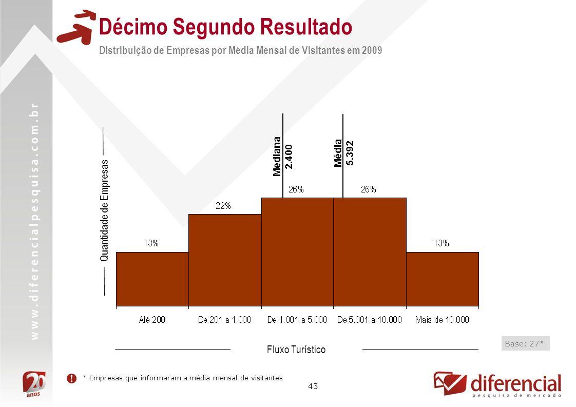 43 Décimo Segundo Resultado Distribuição de Empresas por Média Mensal de Visitantes em 2009 Quantidade de Empresas * Empresas que informaram a média m