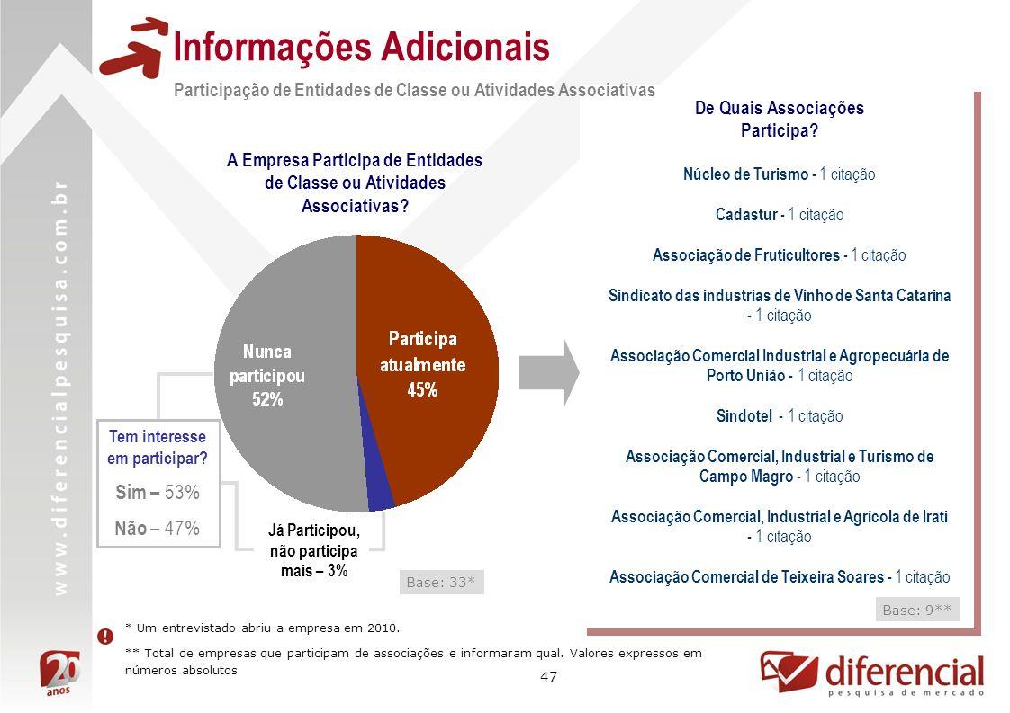 47 Informações Adicionais Base: 33* Participação de Entidades de Classe ou Atividades Associativas A Empresa Participa de Entidades de Classe ou Ativi