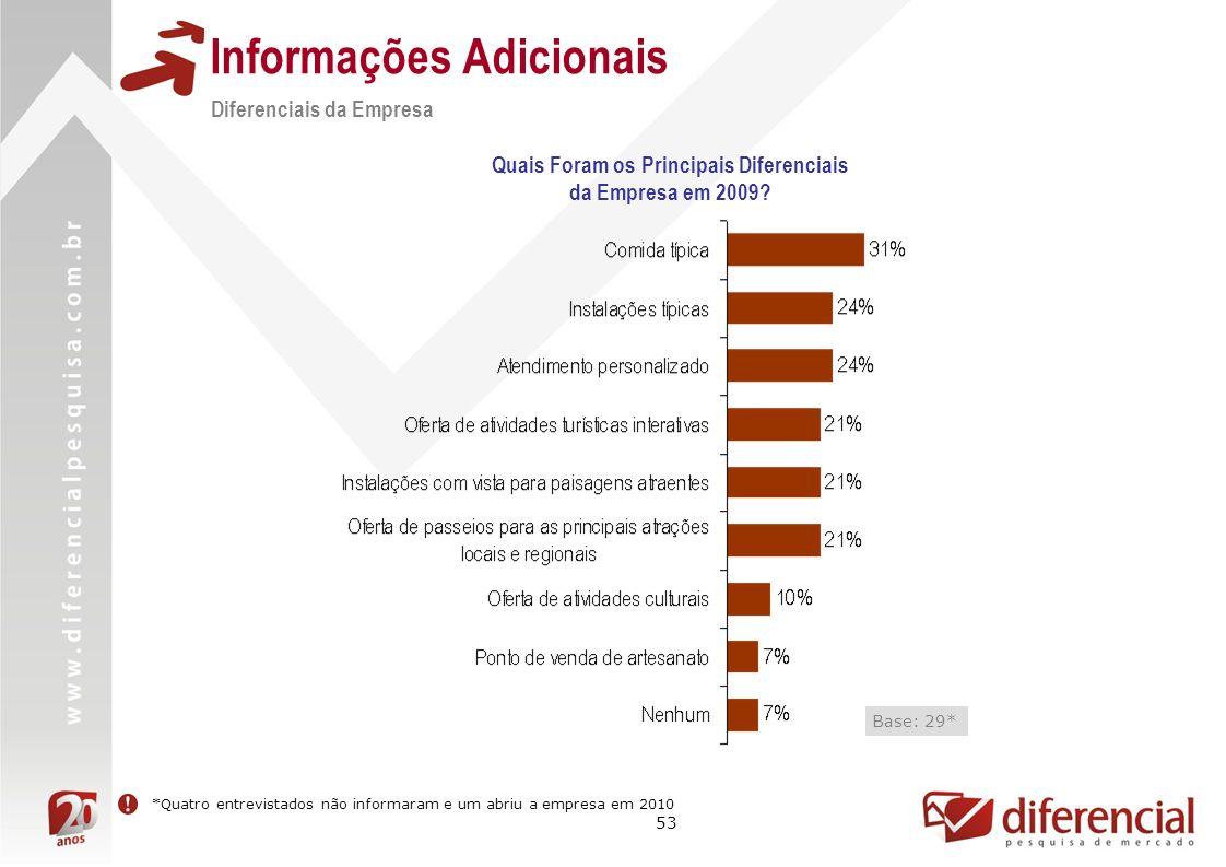 53 Informações Adicionais Quais Foram os Principais Diferenciais da Empresa em 2009? Base: 29* Diferenciais da Empresa *Quatro entrevistados não infor