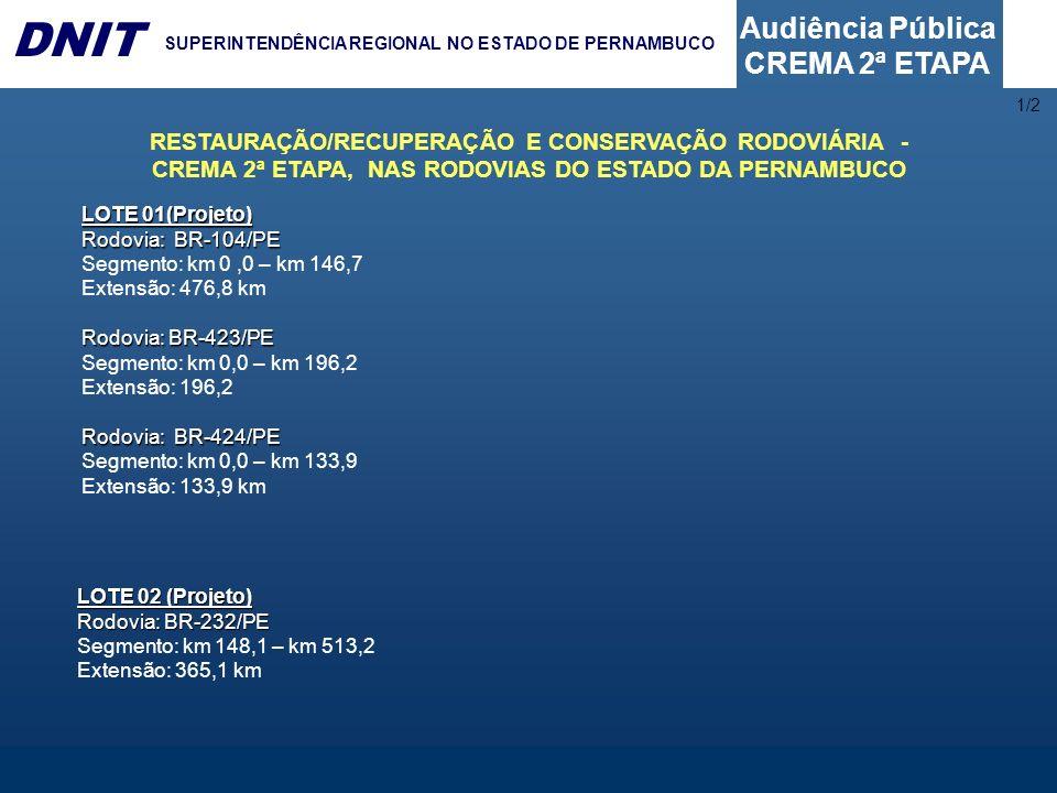Audiência Pública CREMA 2ª ETAPA DNIT SUPERINTENDÊNCIA REGIONAL NO ESTADO DE PERNAMBUCO 1/2 RESTAURAÇÃO/RECUPERAÇÃO E CONSERVAÇÃO RODOVIÁRIA - CREMA 2ª ETAPA, NAS RODOVIAS DO ESTADO DA PARAÍBA LOTE 04 (Projeto): Rodovia: BR-428/PE Segmento: km 0,0 – km 193,4 Extensão: 193,4 LOTE 03 (Projeto): Rodovia: BR-116/PE Segmento: km 0,0 – km 91,7 Extensão: 91,7 km Rodovia: BR-232/PE Segmento: km 513,2 – km 554,0 Extensão: 40,8 km Rodovia: BR-316/PE Segmento: km 0,0 – km 153,1 Extensão: 153,1 km
